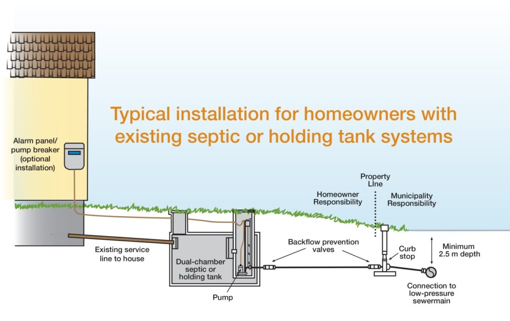 Typical septic installation