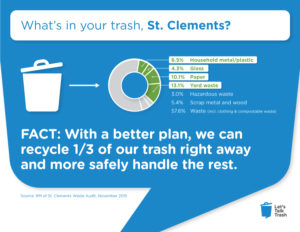 What's in your trash, St. Clements? FACT: with a better plan, we can recyle 1/3 of our trash right away and more safely handle the rest