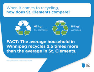 When it comes to recycling, how does st clements compare? FACT: the average household in Winnipeg recycles 2.5 times more than the average in St. Clements.